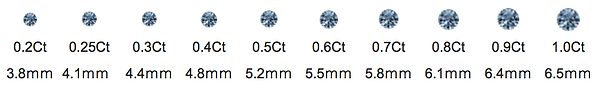 Memorial diamond size reference table