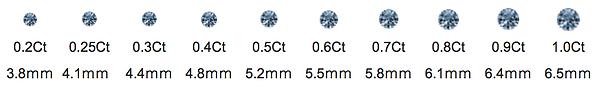 Memorial diamond size reference