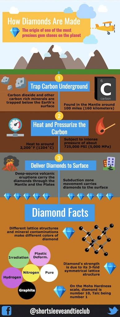 How-diamonds-are-made2